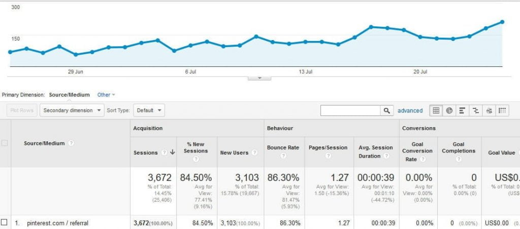 How To Start A Food Blog | How to start a food blog - Pinterest traffic a month after using Tailwind from RecipeThis.com