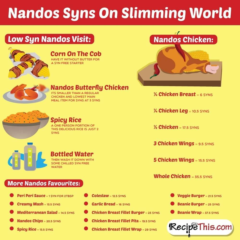 Slimming World Recipes | Here are the most searched Syn values for Nandos on Slimming World from RecipeThis.com