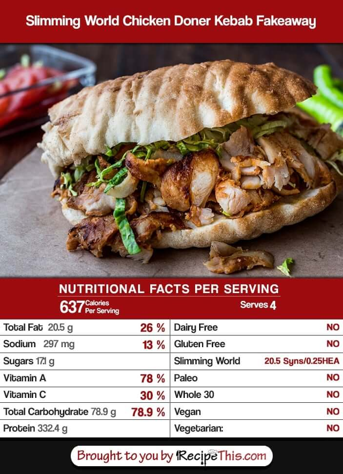 How Many Calories In my Slimming World Chicken Doner Kebab Fakeaway?