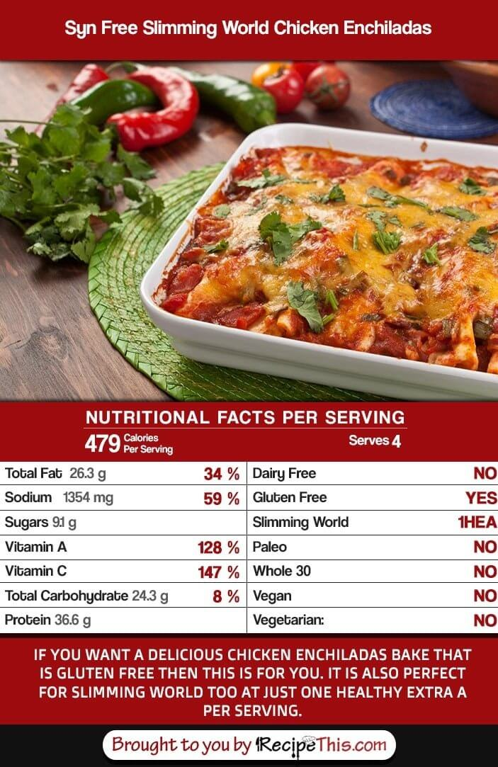 Slimming World Recipes | How Many Calories In Syn Free Slimming World Chicken EnchiladasRecipe from RecipeThis.com